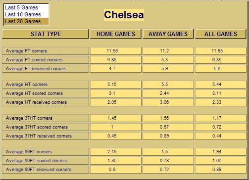 Soccer corner statistics